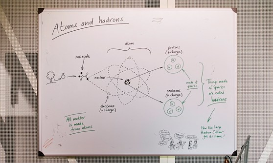 A whiteboard from the exhibition showing an explanation of what atoms and hadrons are