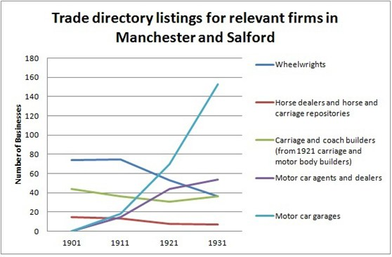 Line greaph showing trade directory listings for relevant firms and Manchester and Salford
