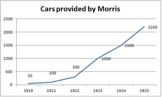 Line graph showing number of cars provided by Morris in the early twentieth century