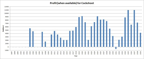 Bar graph showing profit taken by Cockshoot by year during the early twentieth centruy