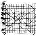 Black and white graph from the tenth century showing planetary movements over time