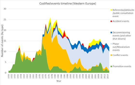 Coloured graph plotting number of nuclear events by type versus year