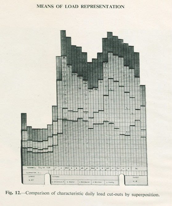 Photocopy of individual graph sheets from a three dimensional load model graph