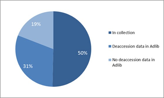 Pie chart showing all technology department accession records by current status