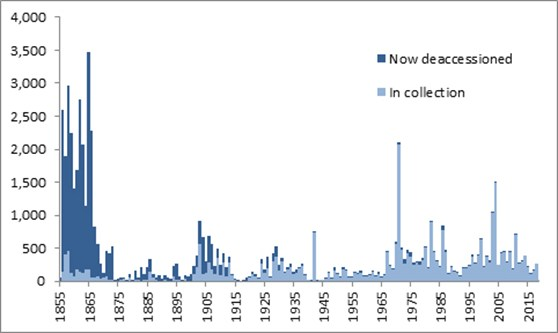 Bar chart showing the number of records relating to acquisitions made each year